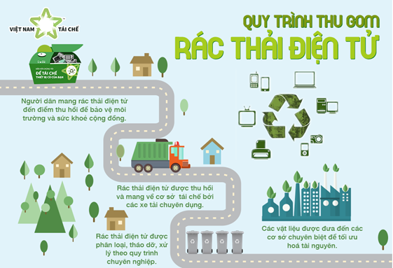 Việt Nam tái chế cùng chung tay xử lý rác thải điện tử